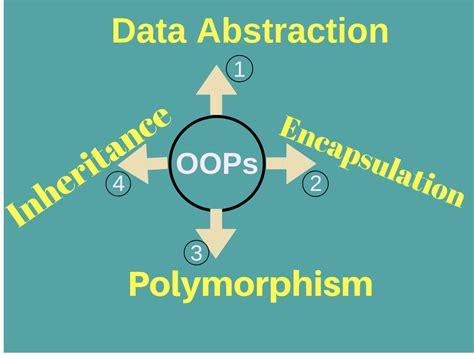 This set of object oriented programming (oops) using c++ multiple choice questions & answers (mcqs) focuses on encapsulation. Abstraction And Encapsulation In C# ~ Programming With Shri