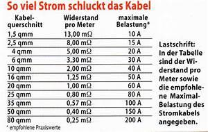 10 Quadrat Kabel : sicherung wie viel ampere golf 4 forum ~ Frokenaadalensverden.com Haus und Dekorationen