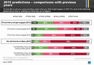 Ipsos MORI's Prediction Poll 2015