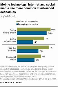 Smartphone Ownership Is Growing Rapidly Around The World