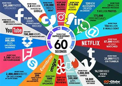 Seconds 60 Things Happen Every Internet Infographic
