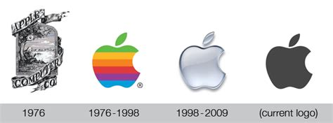 The Evolution Of Brand Name Logos