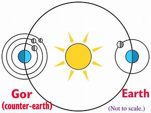 Diagram of the Planets Orbit around Sun - Pics about space