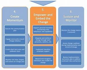 382 Best Images About Change Management Concepts On Pinterest
