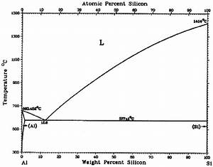 Binary Phase Diagram Of The Al
