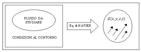 fisica teorica dispense dispensa di fisica tecnica 15 11 99 ore 8 30