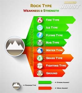 Pokemon Go Type Chart Pokemon Go Weakness U0026 Strengths