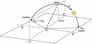5  Scheme Showing The Hour Angle Of The Sun For The