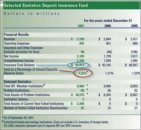Fdic insurance protects your assets in a bank account (checking or savings). Are Money Market Funds Fdic Insured