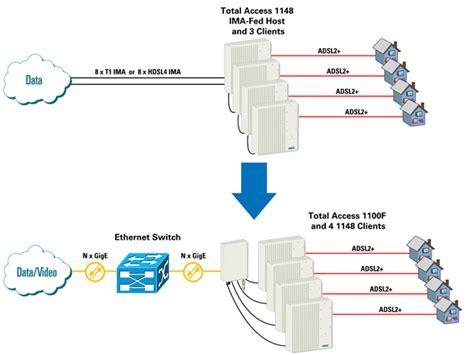 Broadband Access Solutions | NetComWorks.com