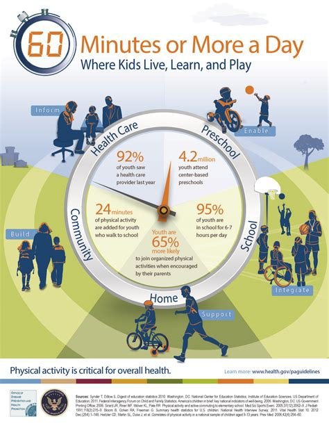 tools amp resources physical activity guidelines health gov 976 | pag midcourse report infographic