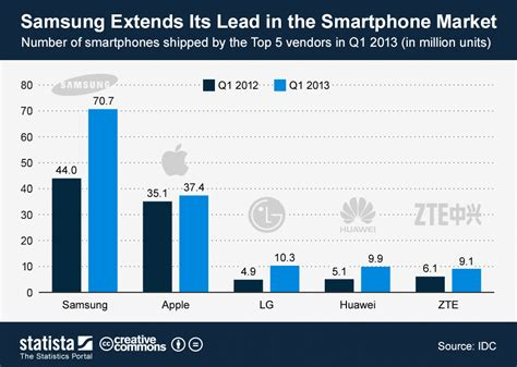 best smartphone on the market chart samsung extends its lead in the smartphone market
