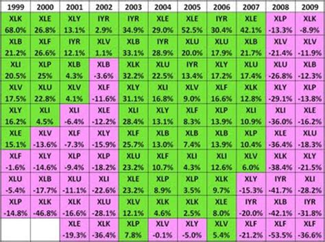 kh tangs blog stock market tools  sector rotation
