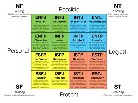 Personality Types-blue, Yellow, Green, Red