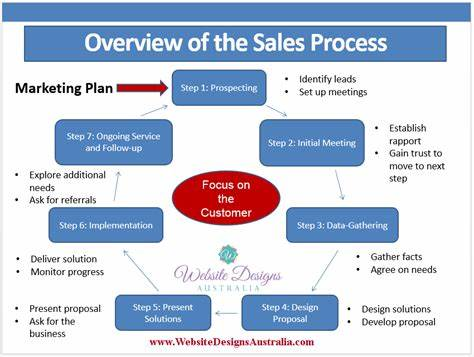Leads A Defined Marketing Strategy_ Lead Management Turning Have Into Customers