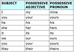 CPI Tino Grandío Bilingual Sections: Possessive adjectives