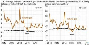 Natural gas holds position as top energy source   2018-01 ...