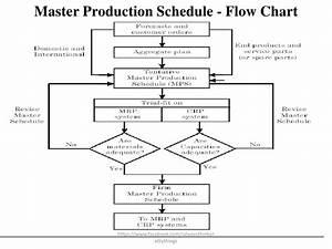 Mrp Flowchart