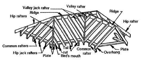Hip And Valley Roof Construction by Professional Carpentry