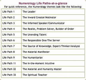 Tamil Astrology Chart Numerology Number 1 Google Search Numerology