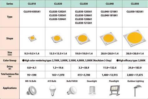 The World's First Array Led For Lighting Providing