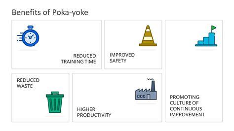 poka yoke benefits  lean manufacturing  slidemodel