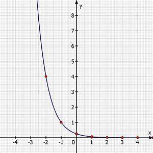 Wurzel Berechnen Ohne Taschenrechner : exponentialfunktion funktion ohne taschenrechner ~ Themetempest.com Abrechnung