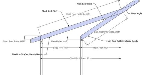 shed roof rafter calculator roof framing geometry pitch shed roof rafter calculator