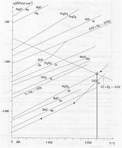 Diagramme D U0026 39 Ellingham