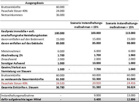 Wohnen Betriebskostenabrechnung by Mit Immobilien Steuern Sparen Teil 1