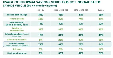 Many South Africans saving informally, Old Mutual finds ...