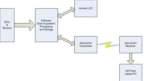 functional description  complete system block diagram