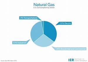Natural Gas - IER