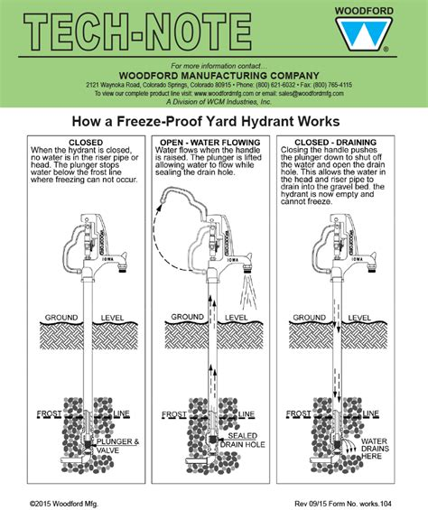 Proof Faucet Not Working by Woodford Model W34 Freezeless Yard Hydrant