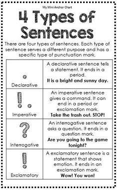 shurley english images types  sentences