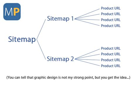 How Split Submit Large Sitemaps Using Sitemap