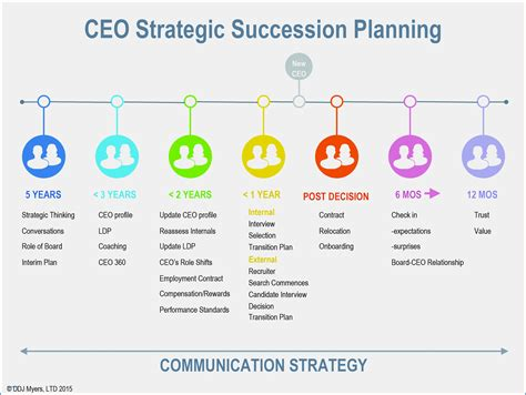 Ceo Succession Planning Template by Lovely Succession Planning Template Paulson Org