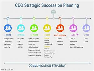 succession planning template gallery template design ideas With executive succession planning template