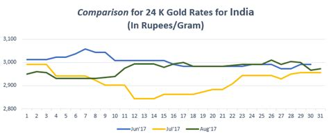 India Gold Rate Gold Rate Today Gold Price In India 09 Nov 2018 Bankbazaar