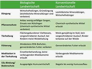 Was Heißt ökologisch : was hei t kologisch home ideen ~ A.2002-acura-tl-radio.info Haus und Dekorationen