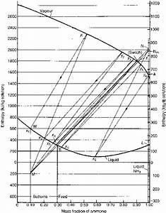 Enthalpy Composition Diagram - Reflux Ratio