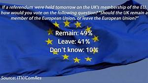 Itv News Poll  Big Rise In Those Who Want Britain To Leave