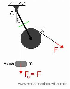 Kräfte Berechnen Winkel : gleichgewicht freischneiden aufgabe 1 ~ Themetempest.com Abrechnung
