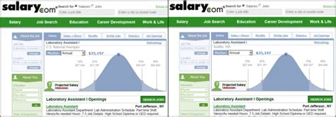 Biotech Lab Technician Salary by Resources For Salary Information Biotech Careers