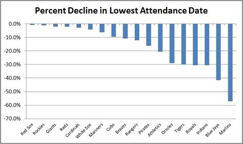 mlb attendance drops  lowest average   years fortune