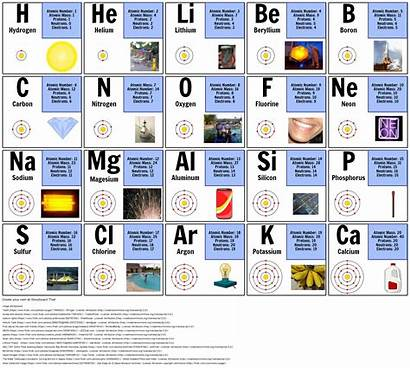 Elements Periodic Table Atomic Number Atom Protons