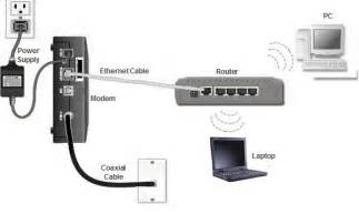 How to Connect Computer to Wireless Router