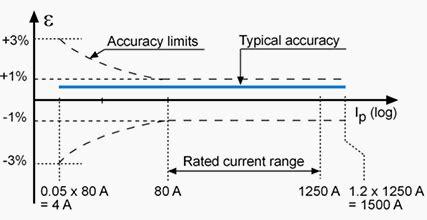 Current Voltage Sensors Alternative Cts Vts