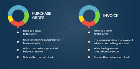 purchase order     differ