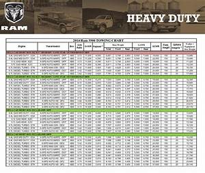 2010 Dodge Ram Towing Capacity Chart 2018 Dodge Reviews